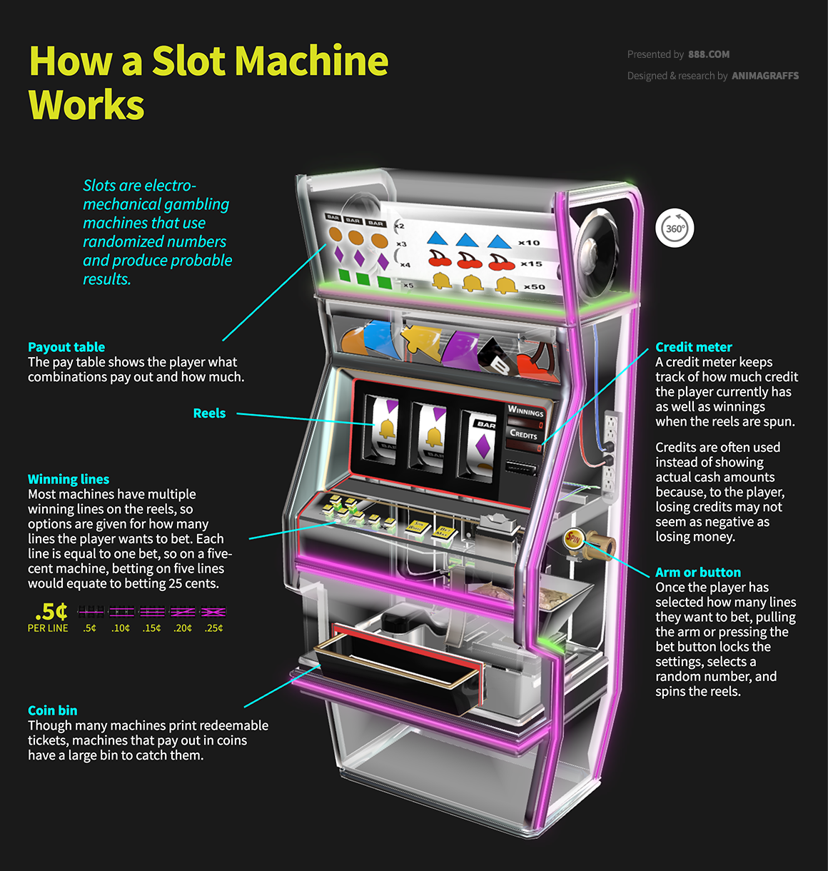 How do slot machine reels work roulette design pour table basse