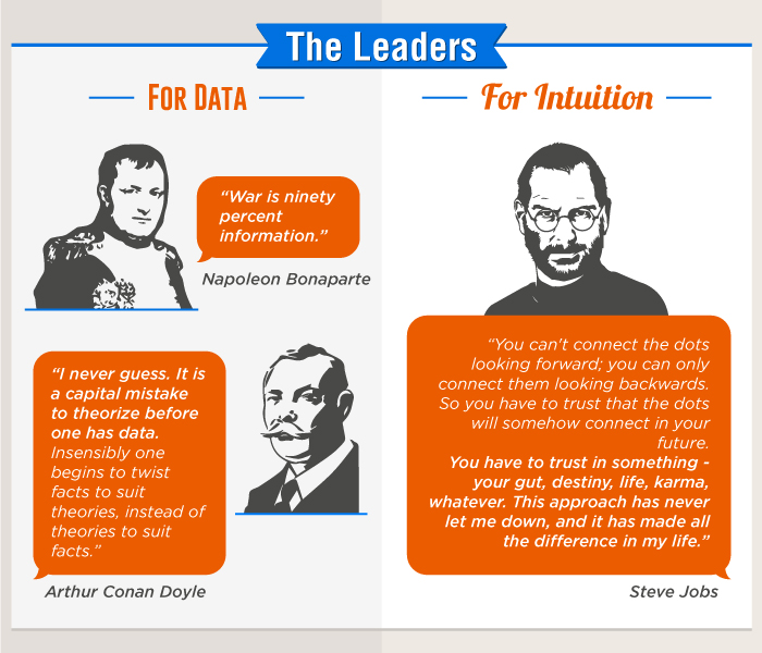 Intuition And Data Leaders