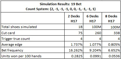 The results from using System #2 to card count the 19 Bet
