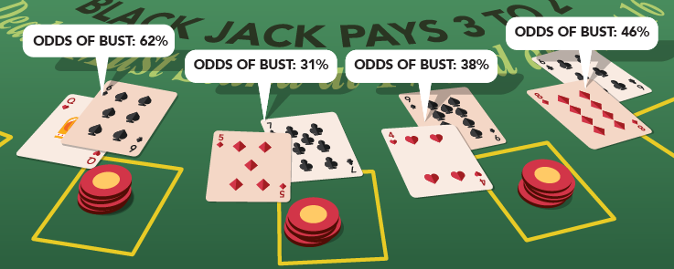 Blackjack – Will the Next Card Make You Bust?