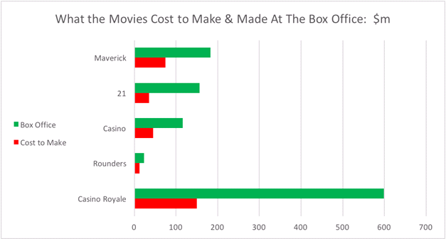 casino movie costs