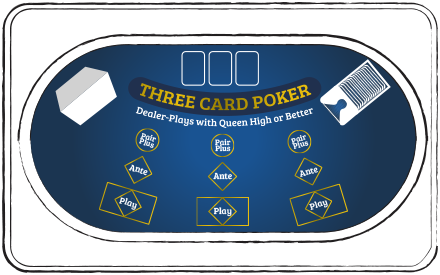 3 Card Poker Table Layout