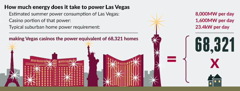 Power Consumption of Las Vegas