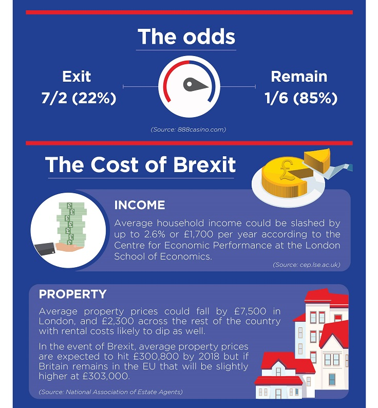 Brexit Casino