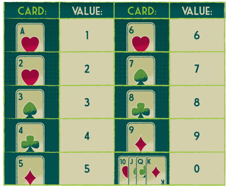 Baccarat Card Values