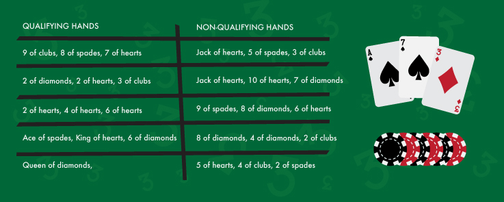 Qualifying and Non-Qualifying Hands
