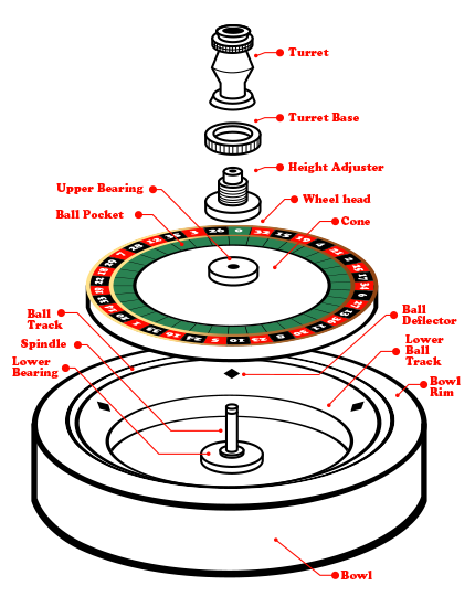 How to take advantage of Roulette hot spots