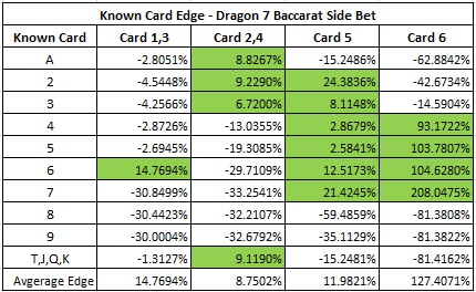 Dragon 7 Baccarat Side Bet