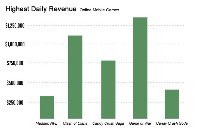 Daily Revenue Revised