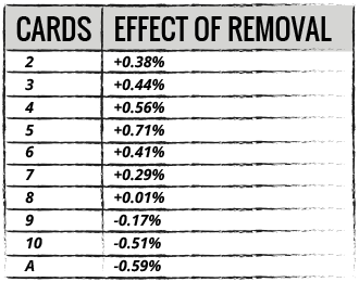 Effect of Removal