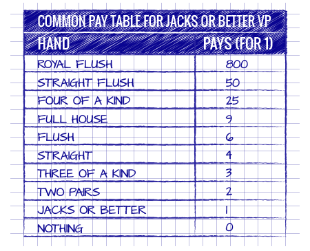 Common Pay Table
