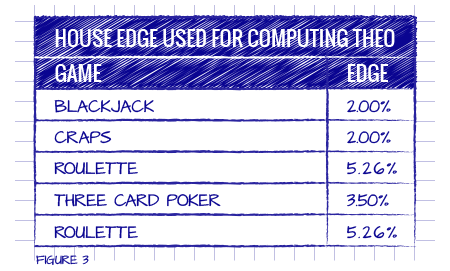 House Edge Used for Computing