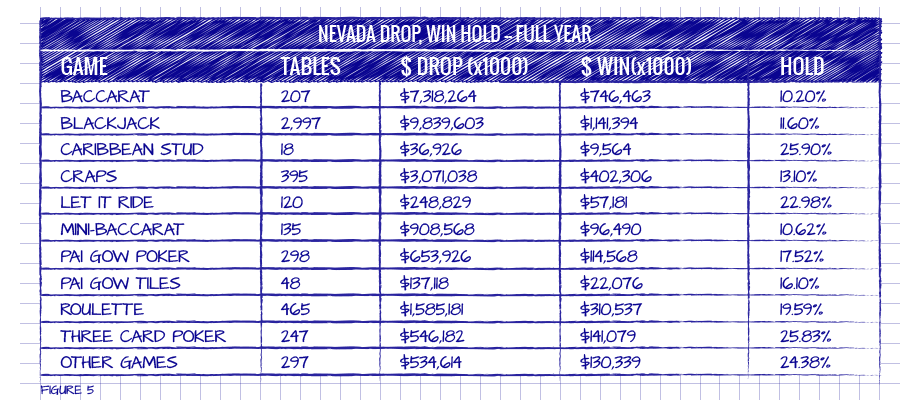 NEVADA DROP, WIN HOLD -- FULL YEAR