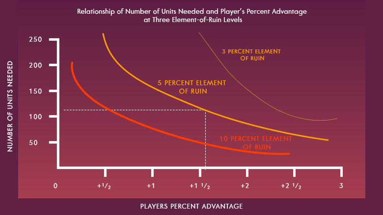 Relationship of numbers of units needed and player's percent advantage at three elements-of-ruin levels