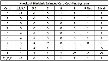 Knock out blackjack betting strategies sindigraf vegas sports betting