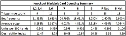 Knock out blackjack betting strategies belenenses vs nacional betting expert nfl