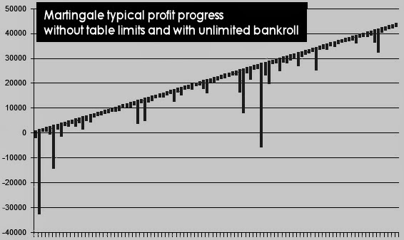 Martingale betting chart calculate betting payouts