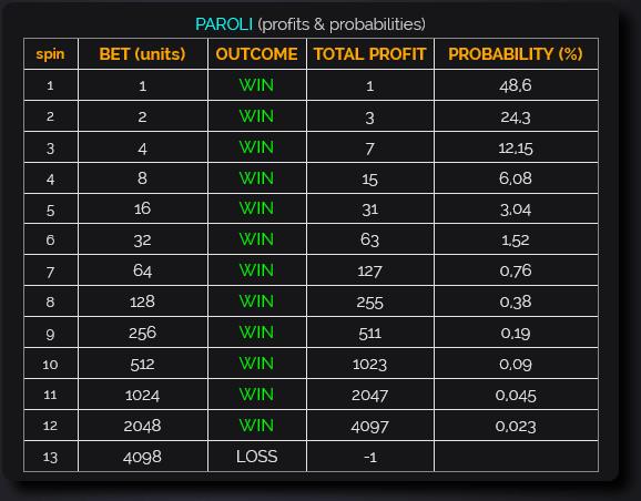 paroli betting system baccarat