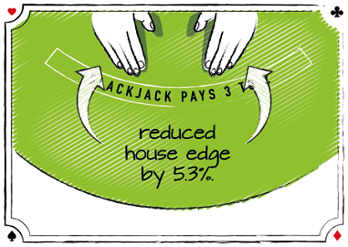 PERCENT REDUCTION IN HOUSE EDGE