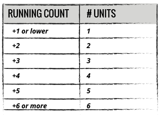 Running Count Table