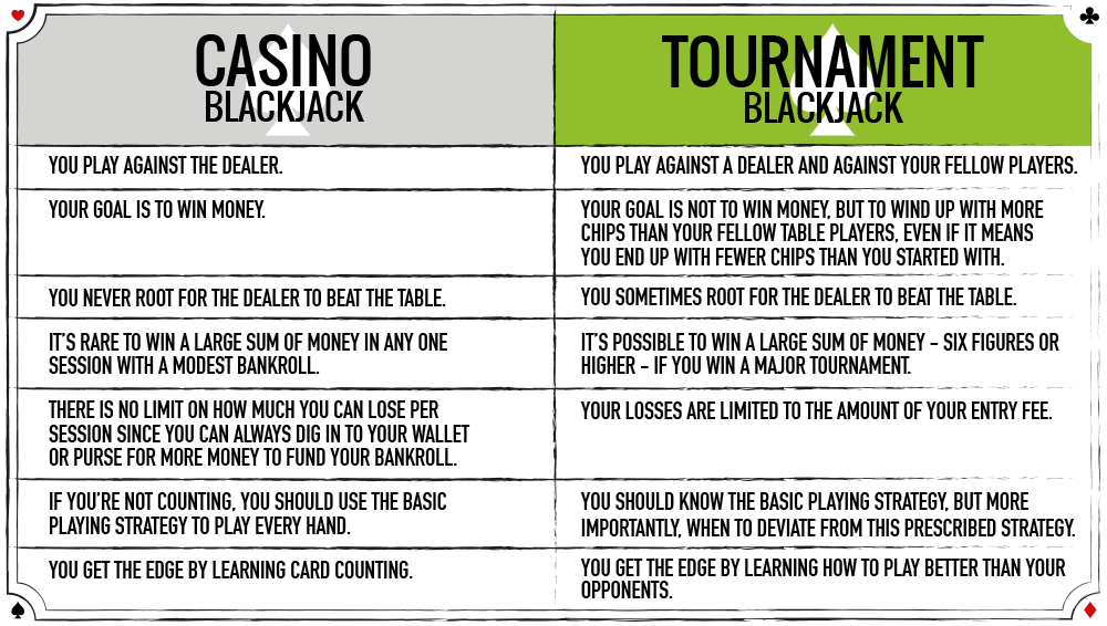 Casino blackjack tournament strategy