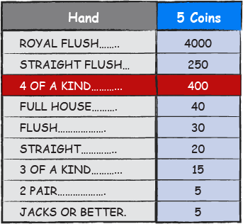 Bonus Poker Deluxe - 4 of a kind