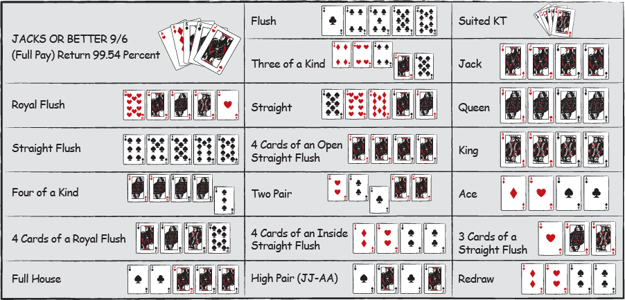 Video Poker Strategy Charts