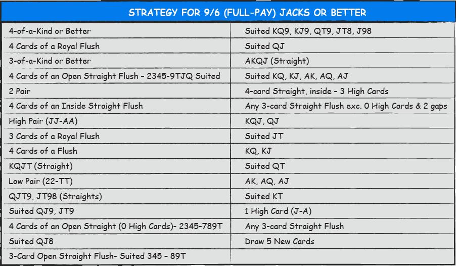 Video Poker Strategy Chart