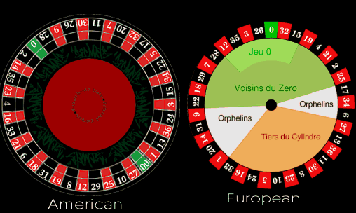 american vs european wheel