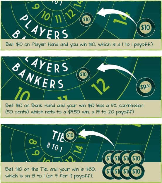 Baccarat Payoffs