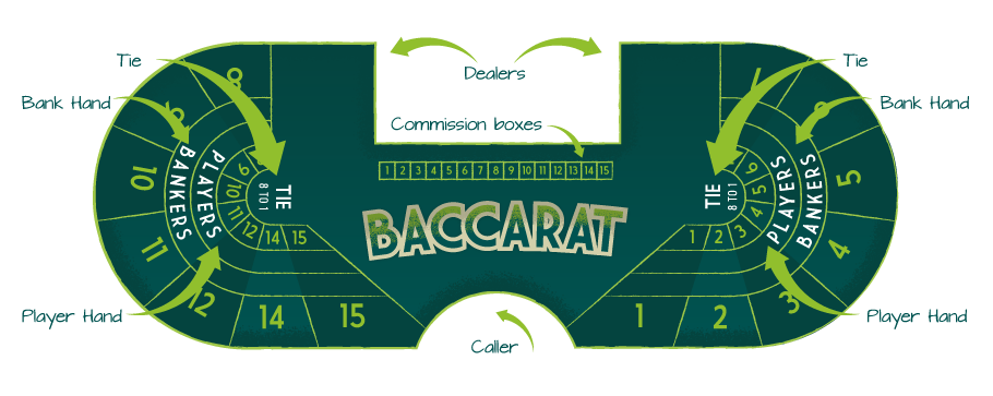 Baccarat Table Positions