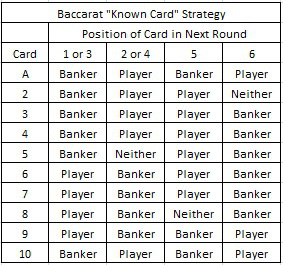 "basic ""known card"" strategy for baccarat"