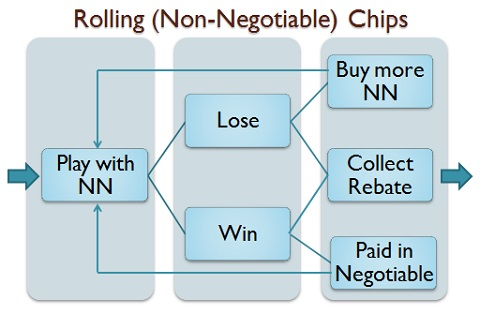 rolling (non-negotiable) chips