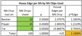 house edge per NN by NN Chips used