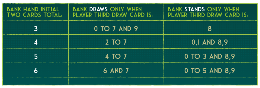 Bank hand three card