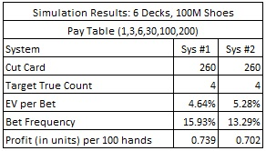 Simulation Results: 6 Decks, 100M Shoes - Pay Table (1,3,6,30,100,200)