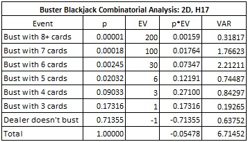 Buster Blackjack Combinatorial Analysis: 2D, H17