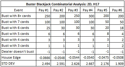 Buster Blackjack Combinatorial Analysis: 2D, H17 - simulated one hundred million (100,000,000) two-deck shoes, with the cut card placed at 75 cards (29 cards from the end)