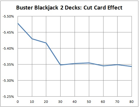 Buster Blackjack 2 Decks: Cut Card Effect Graph