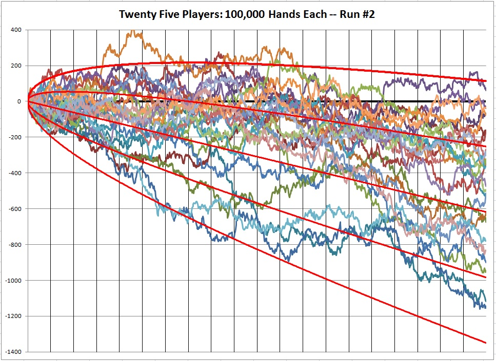 twenty five players: 100,000 hands each -- Run #2