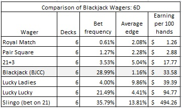 comparison of blackjack wagers 6D