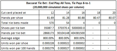 baccarat tie bet: end play all tens, tie pays 8 to 1