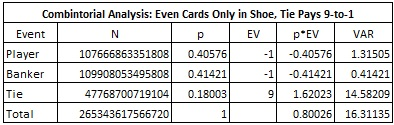 combintorial analysis: even cards only in shoe tie pays 9 to 1