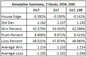 simulation summary 2 decks doa das