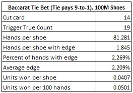 baccarat tie bet (tie pays 9 to 1) 100M shoes