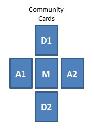 Layout for the community cards