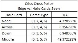135dff2b9668c Criss Cross Poker Edge vs. Hole Cards Seen