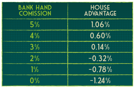 Commission Bank hand table