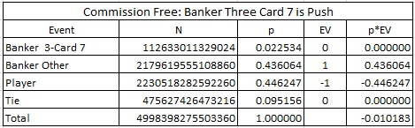 commision free: banker three card 7 is push