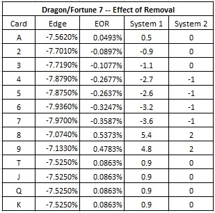 dragon/fortune effect of removal